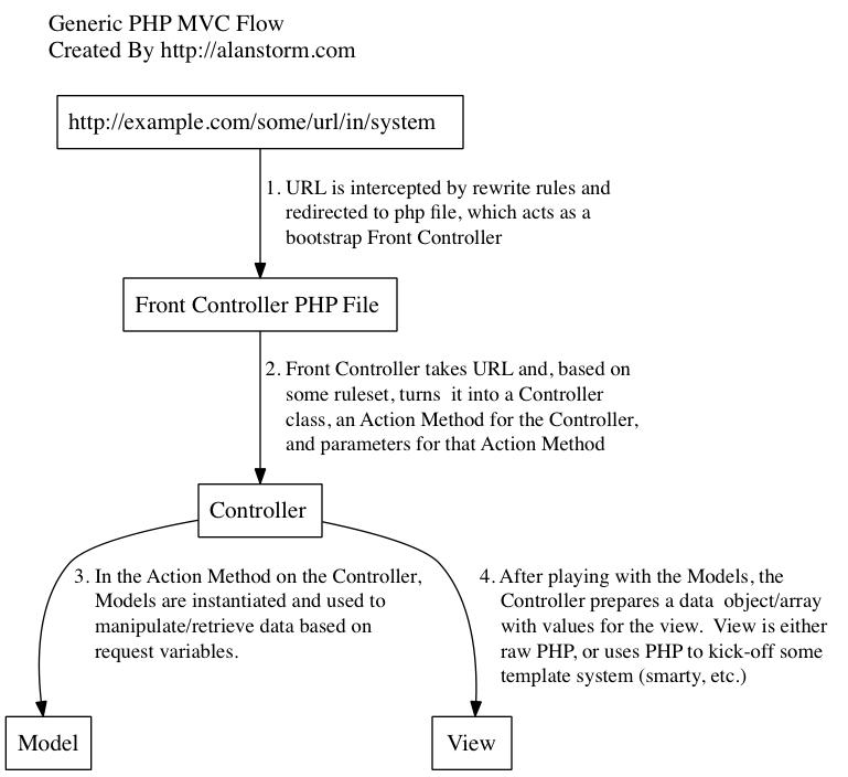 PHP MVC Flow