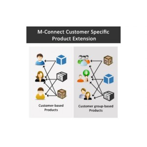 Magento Customer Specific Product Extension