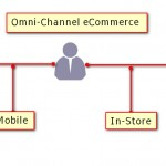 Omni-Channel-eCommerce