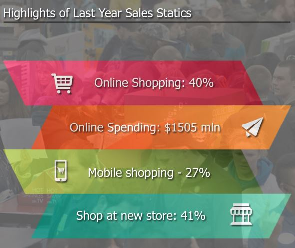 Highlights of Last Year Sales Statics