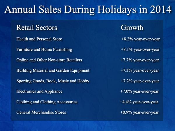 Retail Sectors report