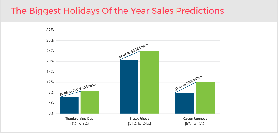 Holiday Sales 2017 Predictions