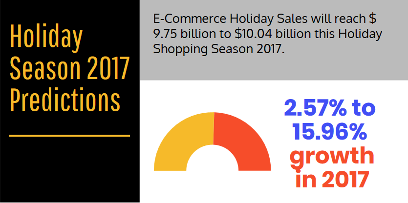 Holiday Sales 2017 Forecast