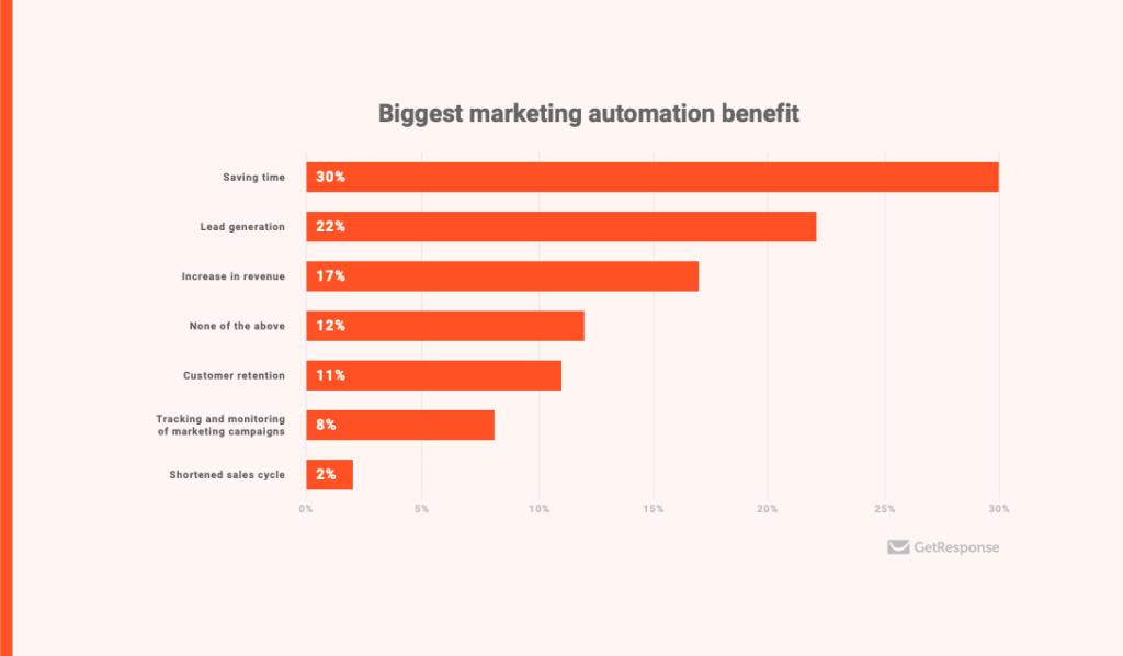 automate digital marketing automation